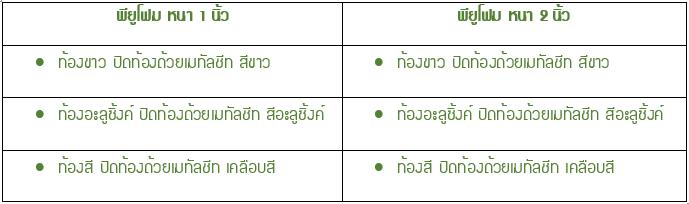 หลังคาแซนวิช พียู โฟม มี 2 ความหนา ปิดท้อง 3 แบบ