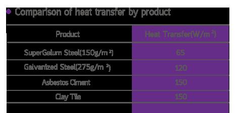 เปรียบเทียบการนำพาความร้อน